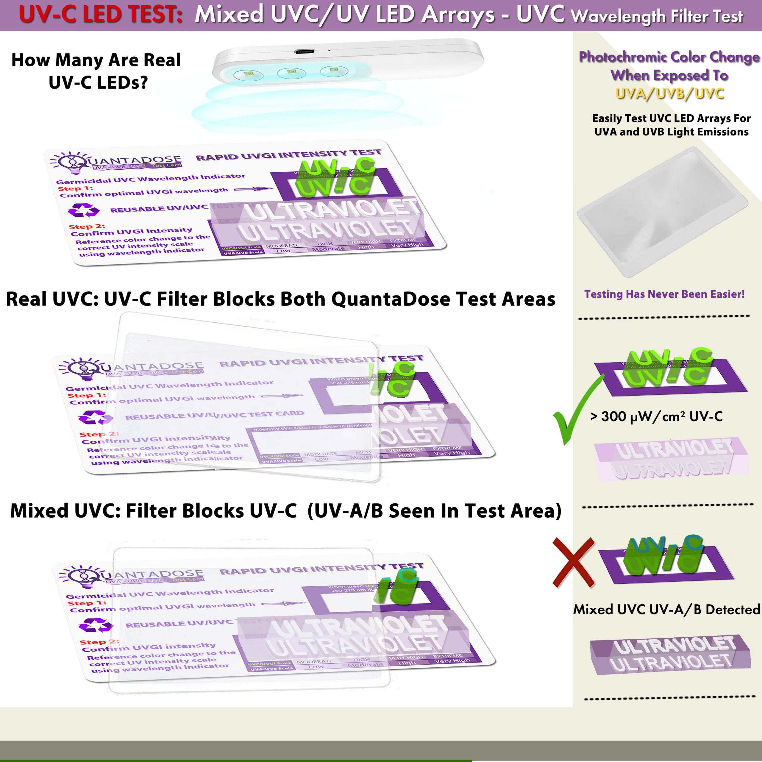 QUANTADOSE-UVC-LED-ARRAY-TEST-UVC-FLITER-